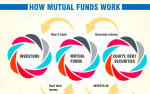 5 Tips to Invest On Mutual Funds