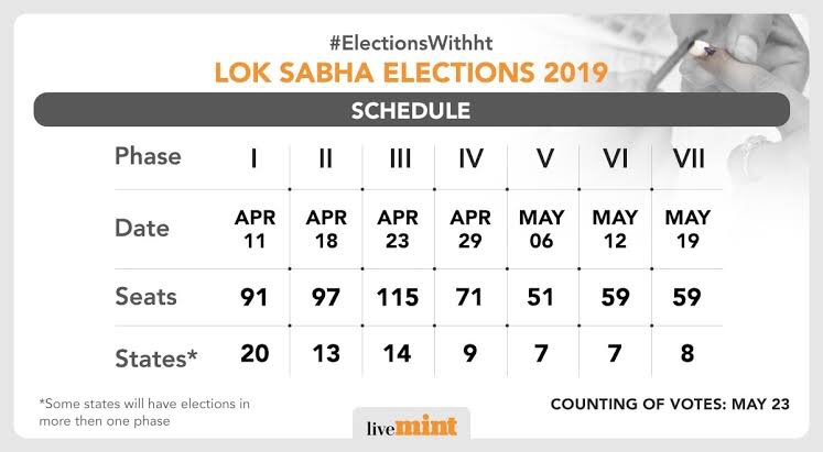 2019 Lok Sabha elections Dates Annouced